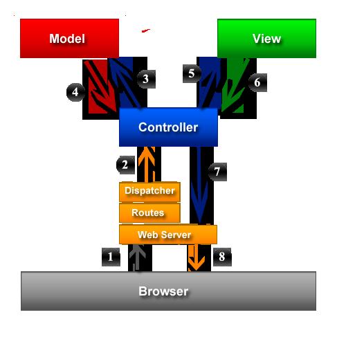 Sproutcore mvc vs rails mvc ccuart Choice Image